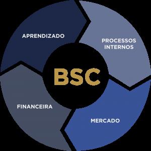 Matriz BSC