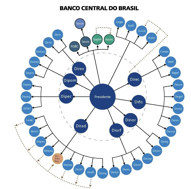 Modelo de organograma circular