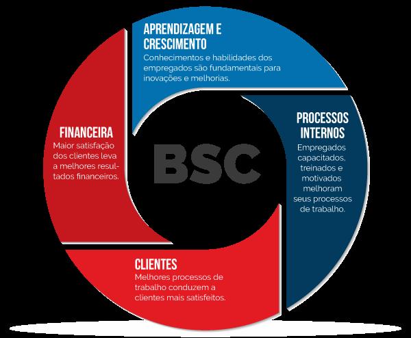BSC - Balanced-Scorecard